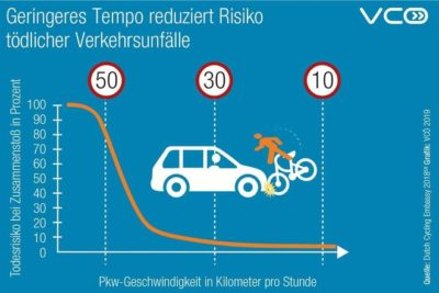 Quelle: Dutch Cycling Embassy 2018 Grafik: VCÖ 2019